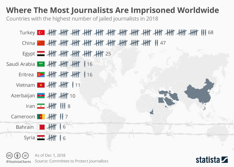 Press freedom index (statista)