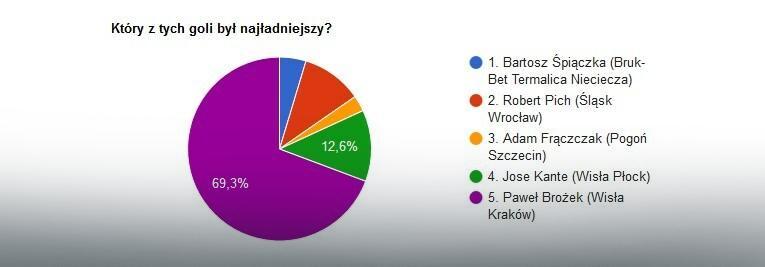 Wyniki głosowania na EkstraGola 36. kolejki
