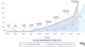 PCI Express 4.0 zapewni dwukrotnie większą przepustowość