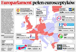 Europarlament pełen eurosceptyków