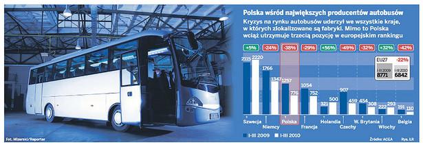 Polska wśród największych producentów autobusów