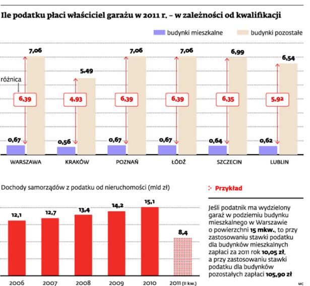 Ile podatku płci właściciel garażu w 2011 r. - w zależności od kwalifikacji