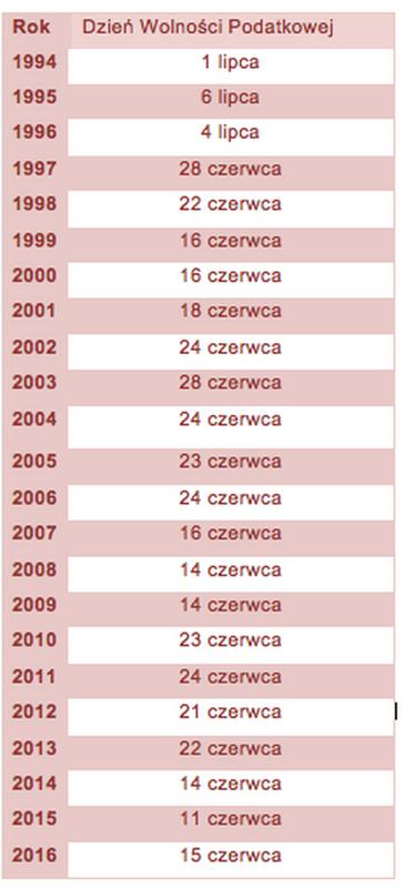 Dni Wolności Podatkowej w Polsce w latach 1994-2016