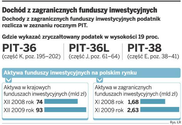 Dochód z zagranicznych funduszy inwestycyjnych