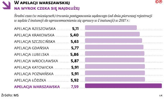 W apelacji warszawskiej na wyrok czeka się najdłużej