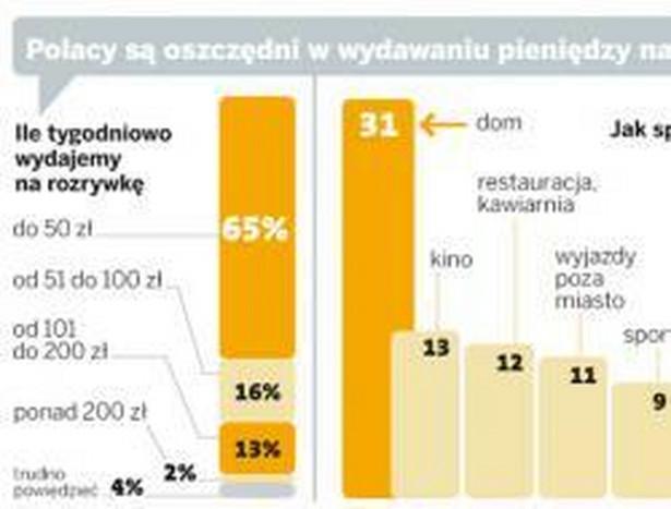 Polacy są oszczędni w wydawaniu pieniędzy na rozrywkę