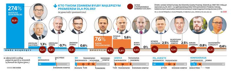 Kto twoim zdaniem byłby najlepszym premierem dla Polski?