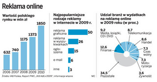 Efektywną kampanię reklamową w sieci można przeprowadzić już za 2 tys. zł