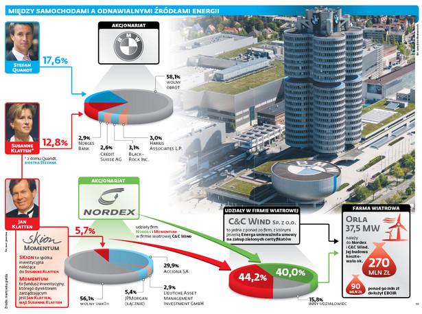 Między samochodami a odnawialnymi źródłami energii