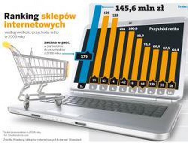 Ranking sklepów internetowych