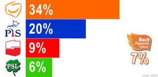 Najnowszy sondaż: PO wygrywa, PiS daleko w tyle, SLD, Palikot i PSL w Sejmie