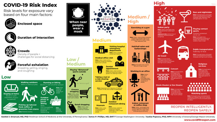 COVID-19 Risk Index Infographic w Authors 7