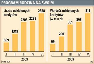 W maju banki udzieliły kredytów z dopłatą za ponad 0,5 mld zł