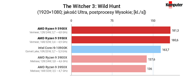 AMD Ryzen 9 5900X i 5950X – The Witcher 3 Wild Hunt