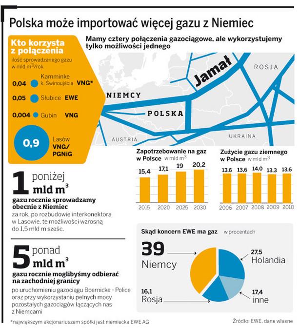 Polska może importować więcej gazu z Niemiec