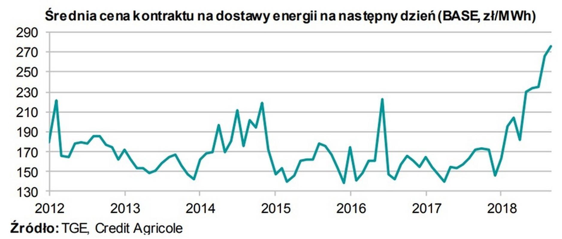 Średnia cena kontraktu na dostawy energii na następny dzień (BASE, zł/MWh)