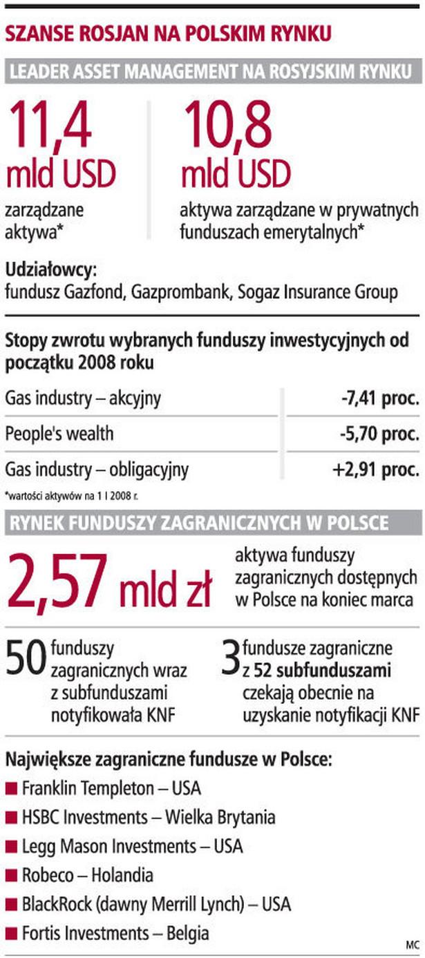 Szanse Rosjan na polskim rynku
