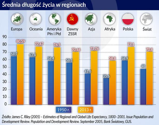 Średnia dł. życie w regionach (graf. Obserwator Finansowy)