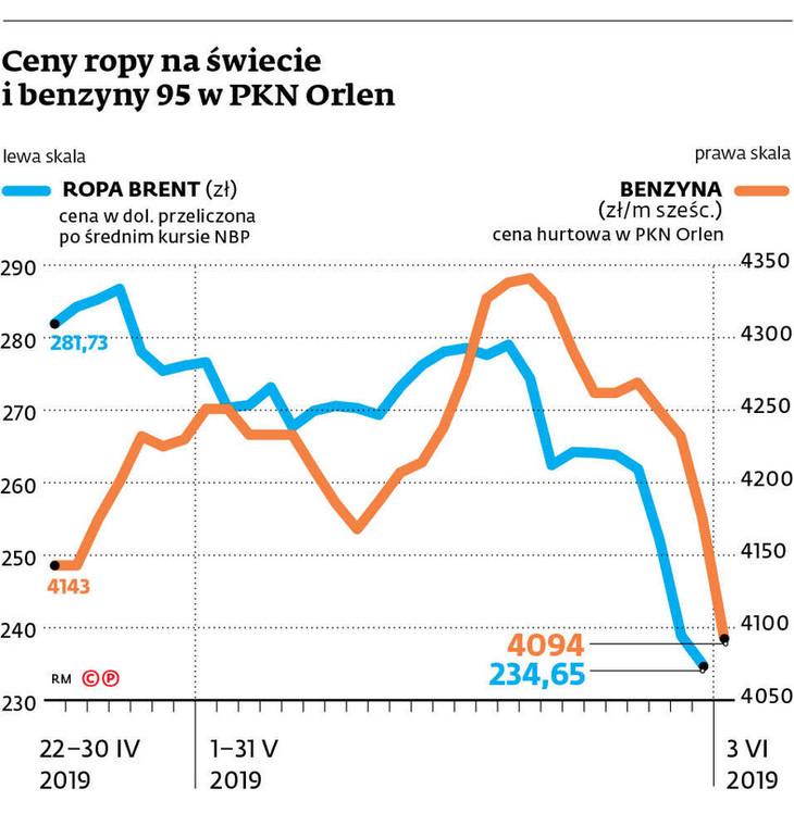 Ceny ropy na świecie i benzyny 95 w PKN Orlen