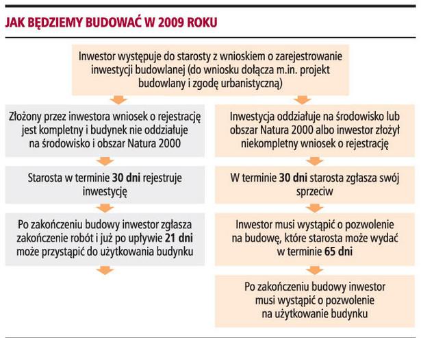 Jak będziemy budować w 2009 roku