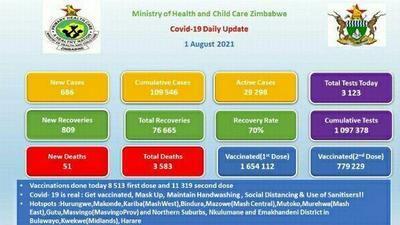 Coronavirus - Zimbabwe: Covid-19 Daily Update - 01 August 2021