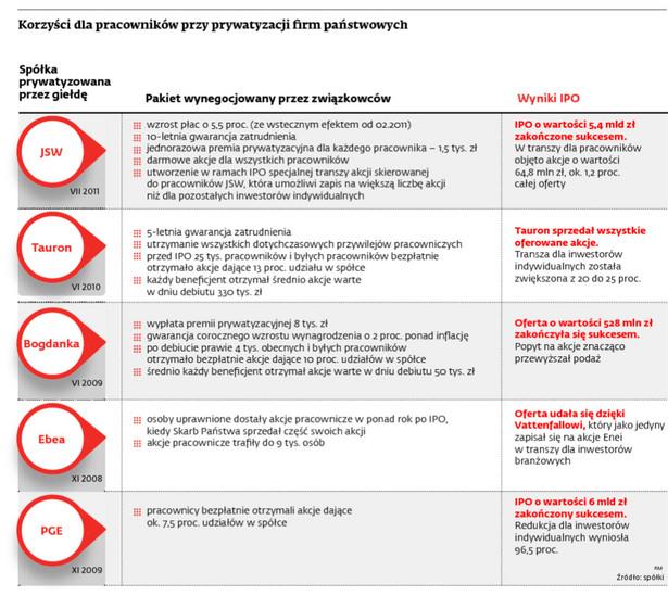 Korzyści dla pracowników przy prywatyzacji firm państwowych