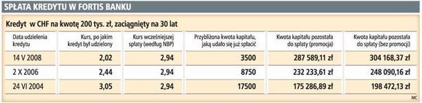 Spłata kredytu w Fortis Banku