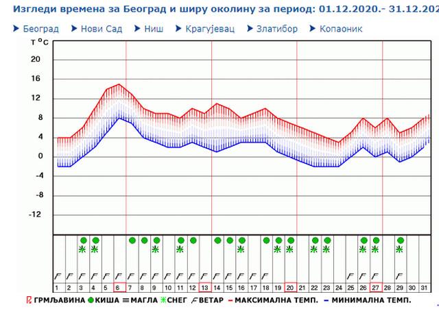 Beograd - mesečna prognoza