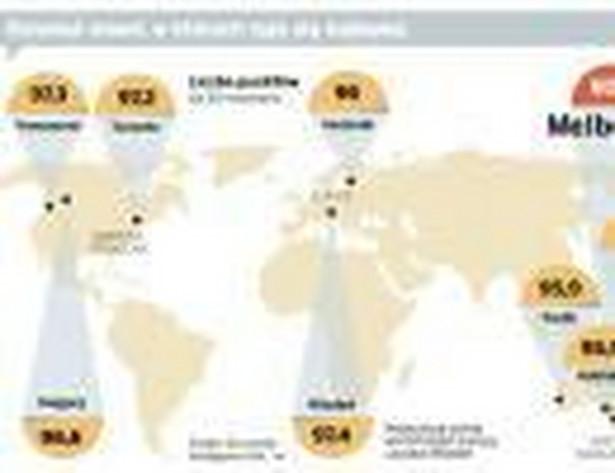 Dziesięć miast, w których żyje się najlepiej