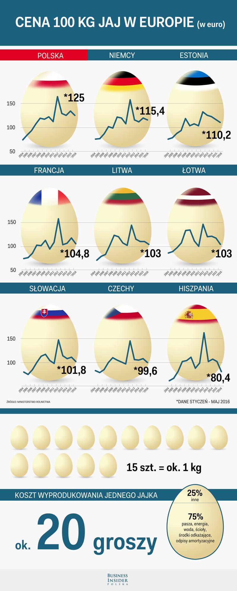 Opracowanie Business Insider Polska na podstawie danych Ministerstwa Rolnictwa
