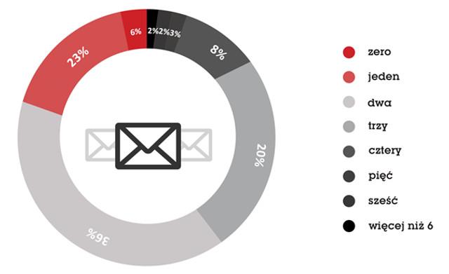 e5a77dad21fb90 ... e-mail, a ponad jedna trzecia (36%) - dwa. Internautów, którzy  posiadają więcej niż 6 kont pocztowych jest zaledwie 2%.Codzienne  korzystanie z poczty