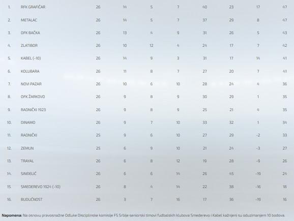 Tabela Prve lige Srbije nakon 26 odigranih kola