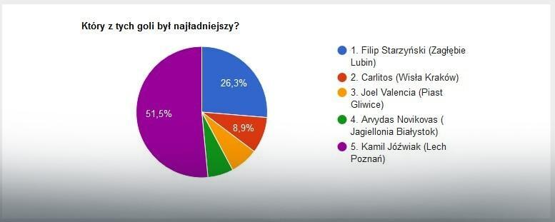 Wyniki głosowania na EkstraGola 27. kolejki