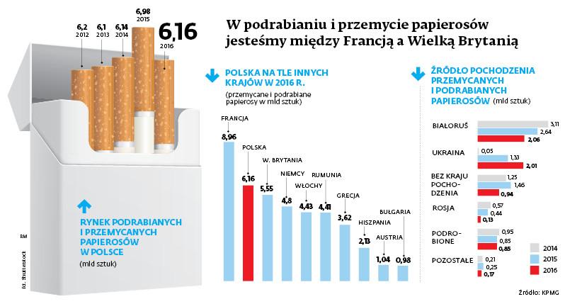 W podrabianiu i przemycie papierosów jesteśmy między Francją a Wielką Brytanią