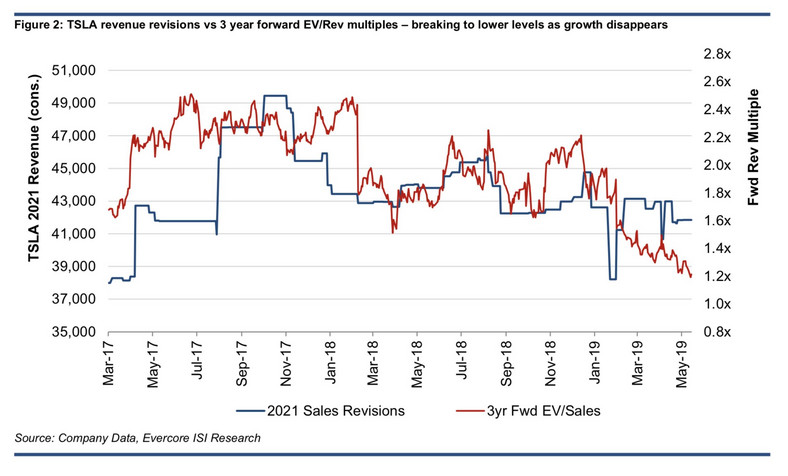 Tesla's sales revisions compared with its forward EV/sales ratio.