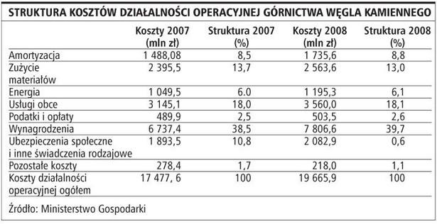 Struktura kosztów działalności operacyjnej górnictwa węgla kamiennego
