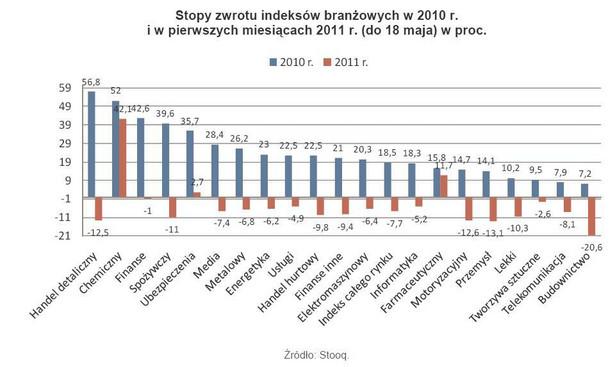 Stopy zwrotu indeksów branżowych w 2010 r. i w pierwszych miesiącach 2011 r. (do 18 maja) w proc.