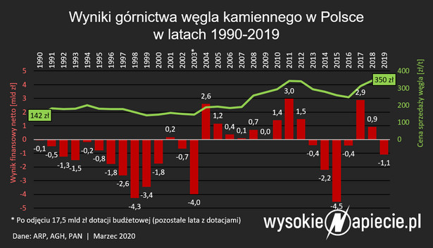 Straty polskiego górnictwa węgla kamiennego