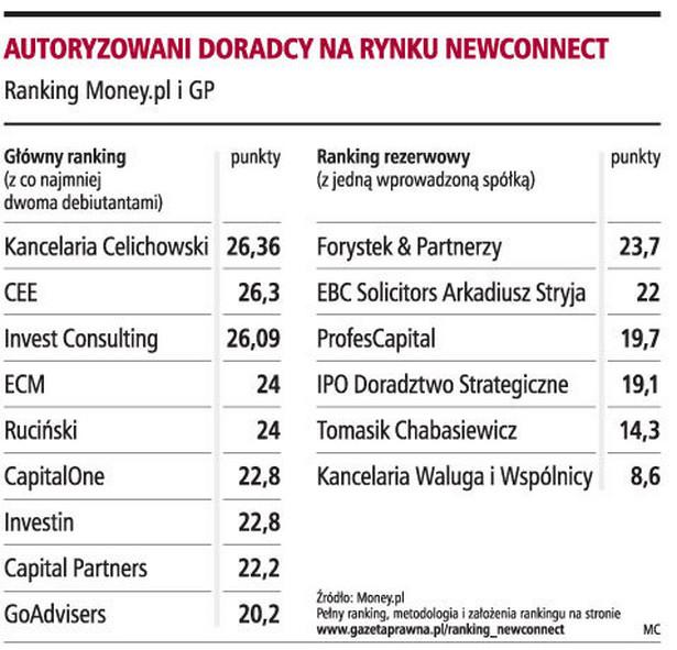 Autoryzowani doradcy na rynku newconnect