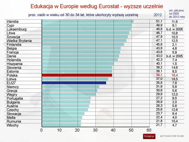 Edukacja w Europie - proc populacji z wyższym wykształceniem w wieku 30-34 lata
