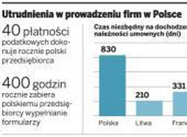 Utrudnienia w prowadzeniu firmy w Polsce
