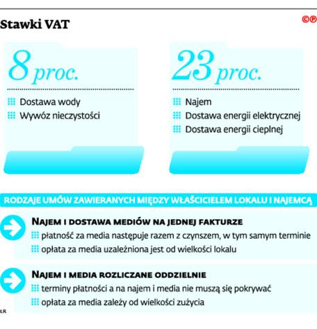 Stawki VAT