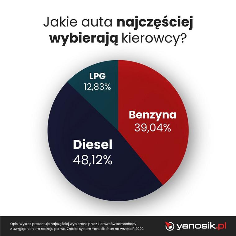 LPG, diesel czy benzyna