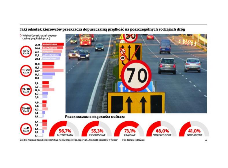 Jak Polacy przekraczają prędkość? INFOGRAFIKA