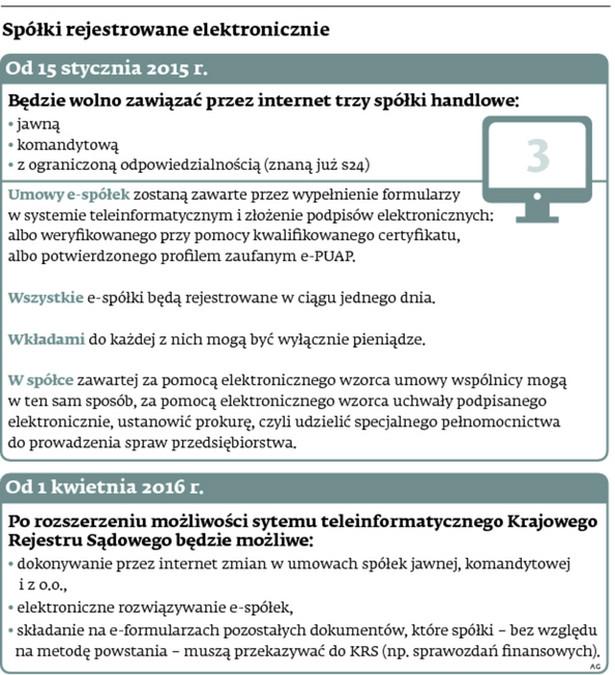 Spółki rejestrowane elektronicznia