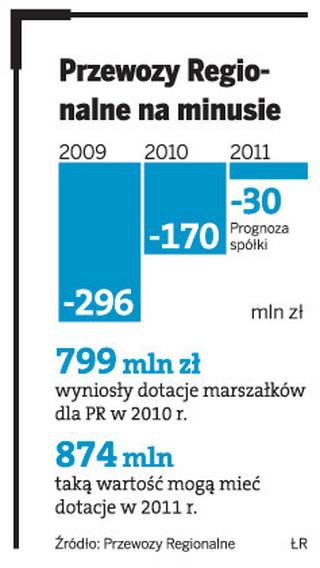 Przewozy Regionalne na Śląsku deficytowe