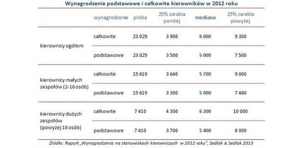 Wynagrodzenie podstawowe i całkowite kierowników w 2012 roku