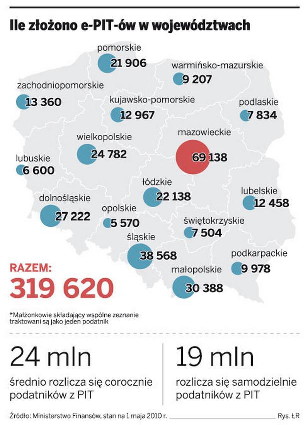 Ile złożono e-PIT-ów w województwach