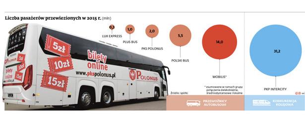 Polski Bus i konkurencja