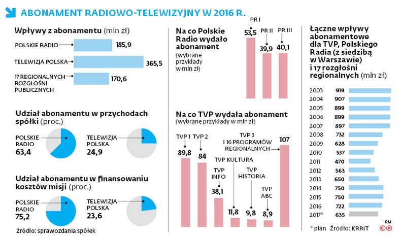 Abonament radiowo-telewizyjny w 2016r.